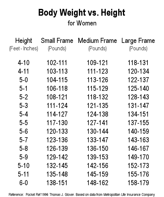 Body Frame Calculator
